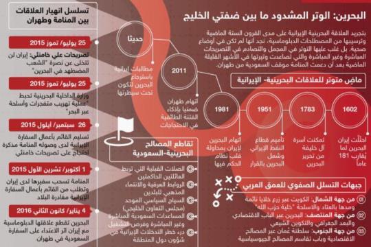 البحرين: الوتر المشدود ما بين ضفتي الخليج   مركز الجزيرة ...