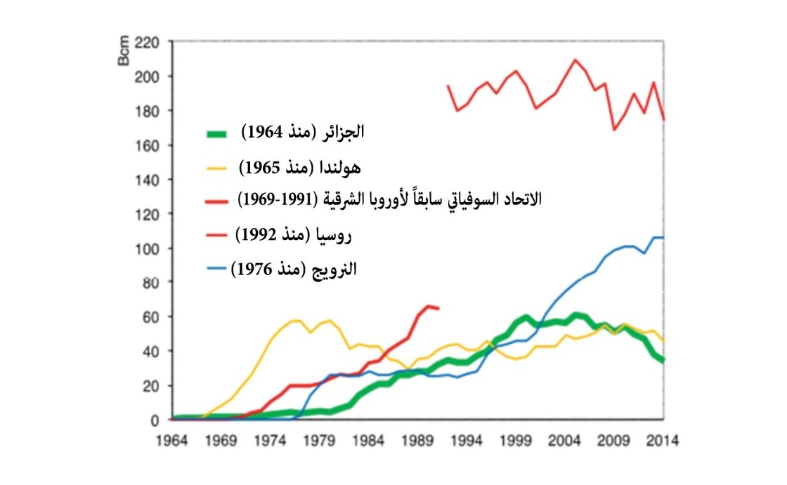 المصدر: Source: Oxford Institute for Energy Studies
