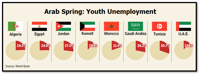 Arab Unemployment [The World Bank]