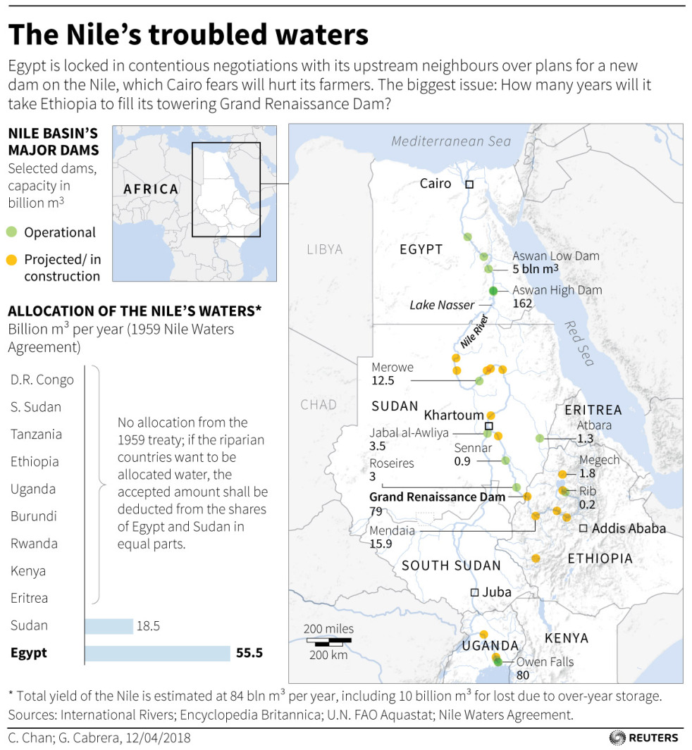 The Nile's Troubled waters