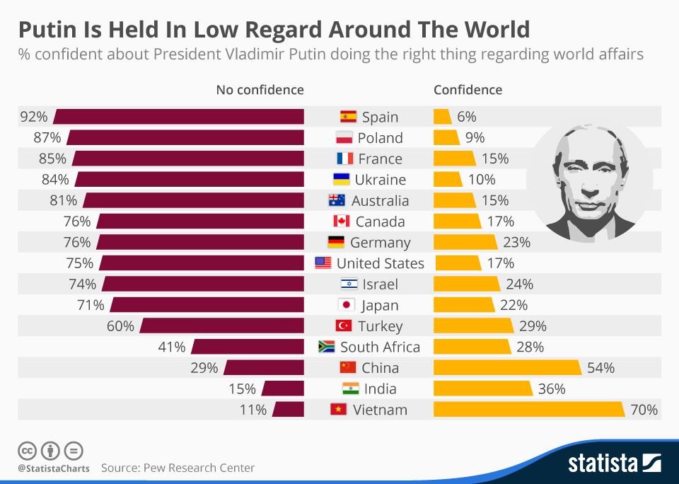Putin's Popularity in the World (Statista)
