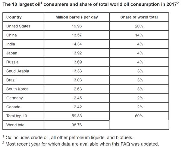 Source: U.S. Energy Information Agency